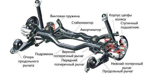 Задняя подвеска переднеприводного автомобиля